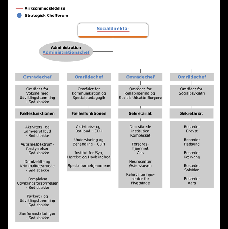 Organisationsdiagram for Specialsektoren